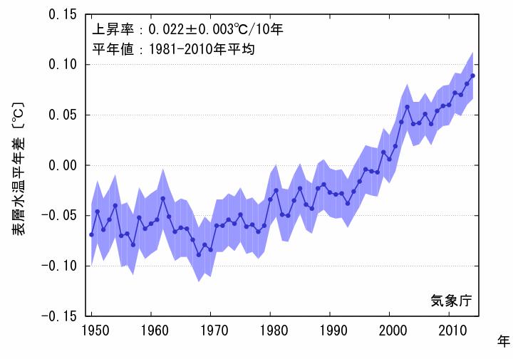 地球の平均気温, 出典:気象庁ホームページ