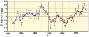 日本の潮位 出典:気象庁ホームページ