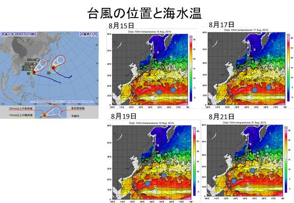 台風の進路と海水温