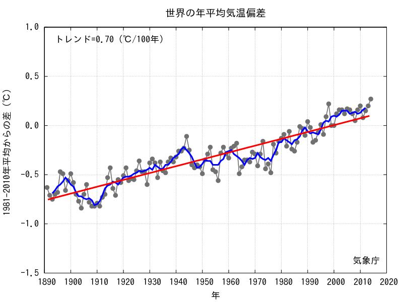 世界平均気温偏差 出展:気象庁ホームページ