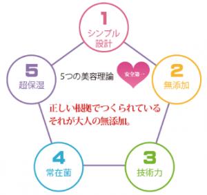 mamori保護美容液 効果 美容理論