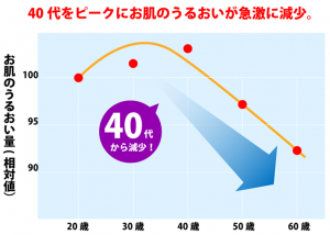 ALL-J 30代40代