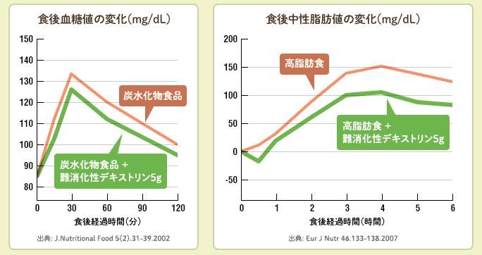 ベジファス 効果 難溶性デキストリン 検証